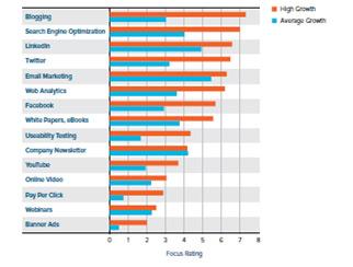 focus-area-og-high-vs-average-growth-of-firms