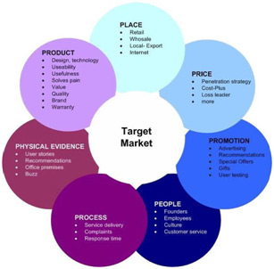 the-seven-ps-of-services-marketing