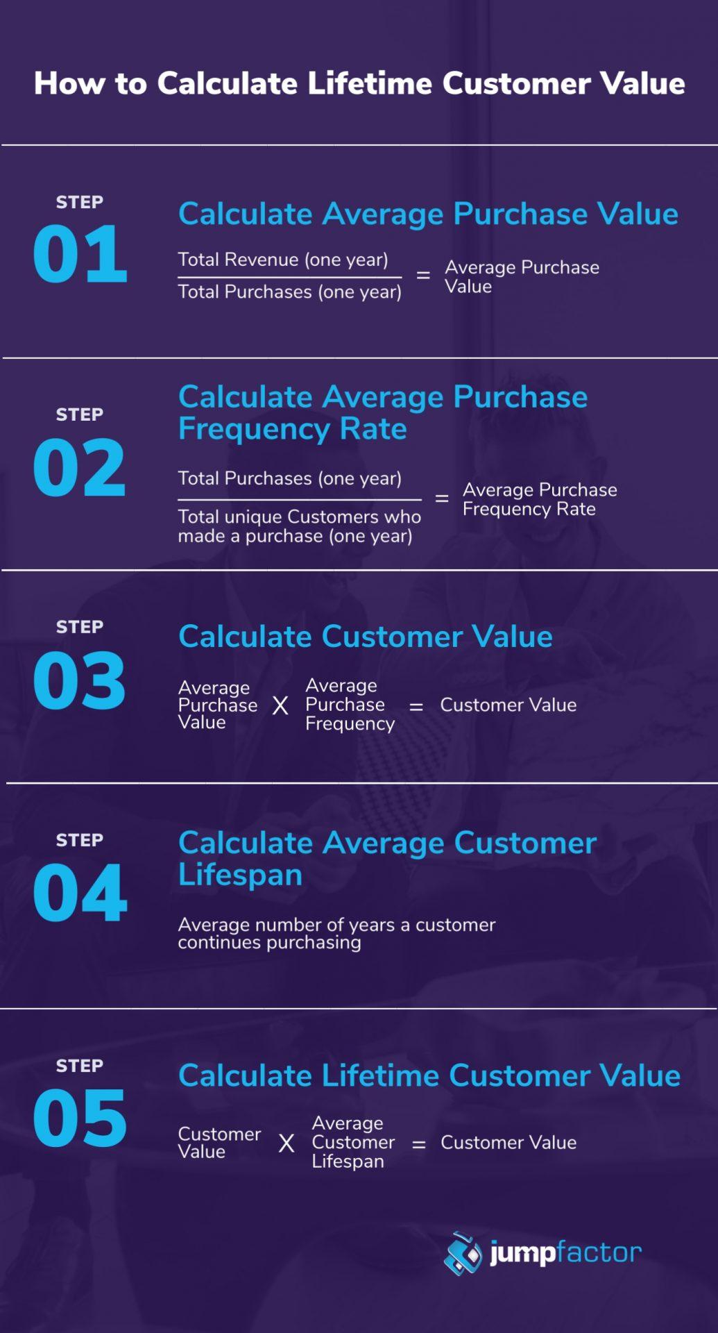 Lifetime value of a customer formula