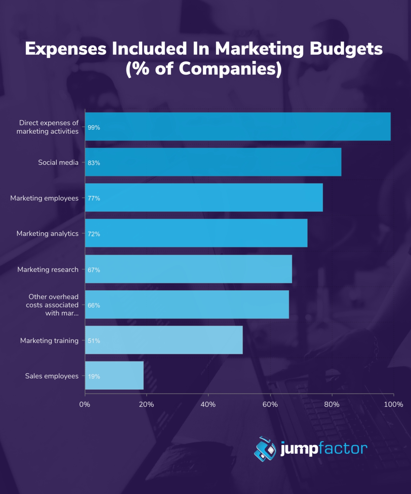 What is included in a marketing budget