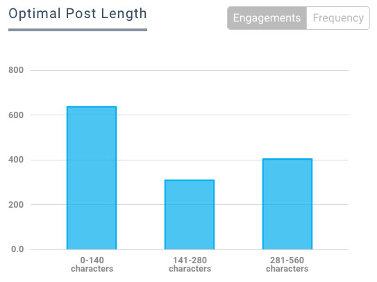 b2b social media best practice for post length for business