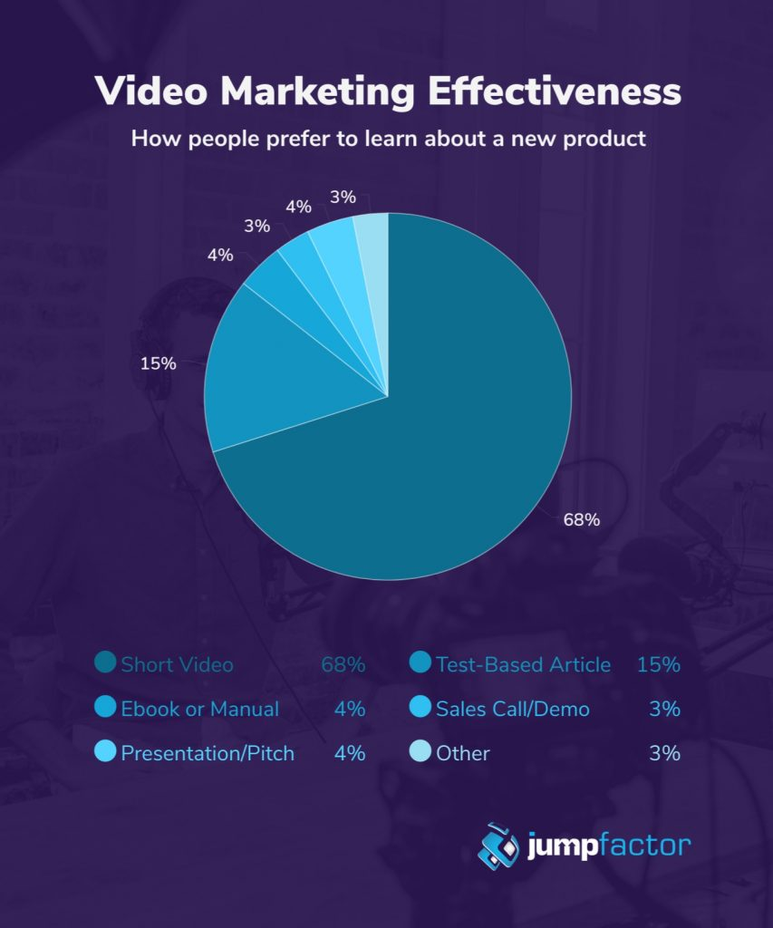 B2B video marketing statistics graph