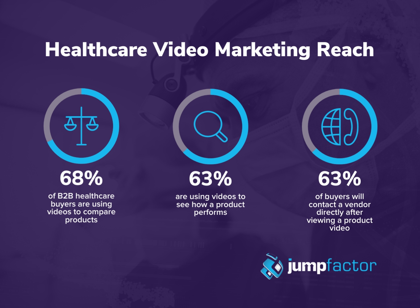 Healthcare video marketing