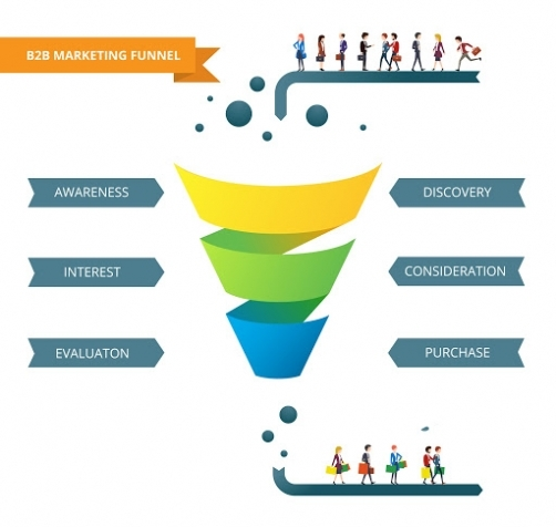 The different stages of the b2b content marketing funnel
