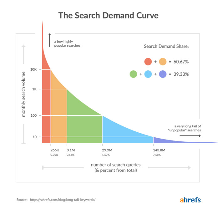 Search Demand for IT & MSP Companies