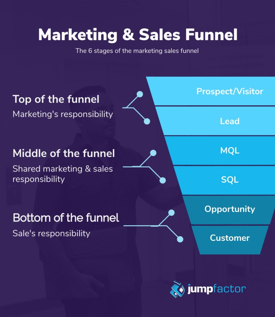 The b2b marketing funnel template for lead nurturing
