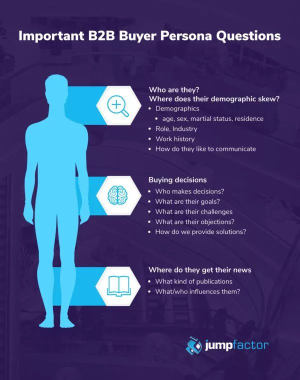 Important B2B Buyer Persona Questions