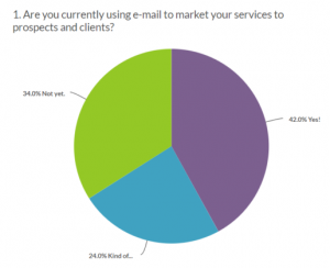Round Diagram, Using Email Marketing by Companies