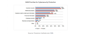 SMB Priorities for Cybersecurity