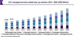 U.S. managed services market